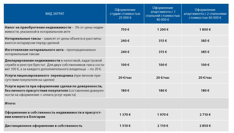 Расходы на содержание недвижимости в испании